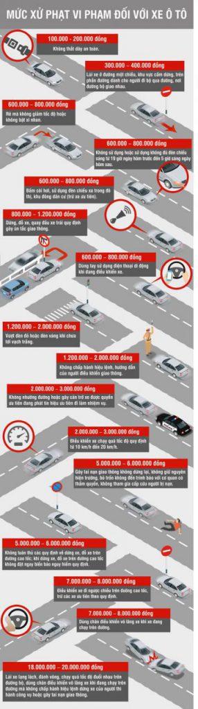 Các mức xử phạt vi phạm giao thông sẽ có hiệu lực từ 1/8/2016 1